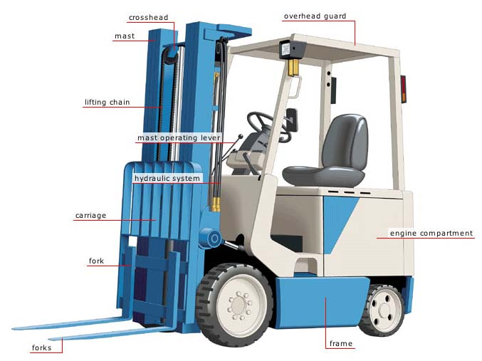 Forklift Truck Diagram